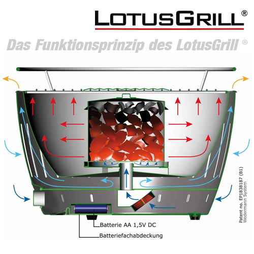 Funktion LotusGrill